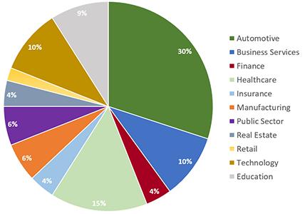 Big Data & Analytics Summit - Chart of Attendees
